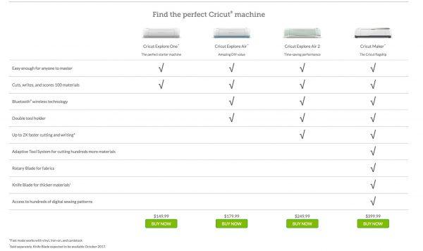 Cricut Comparison | TodaysCreativelife.com